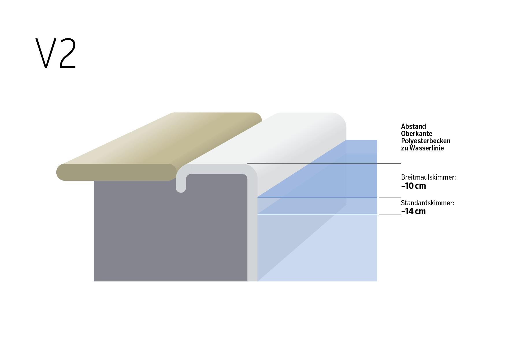 Wasserstand und Beckenrand V2