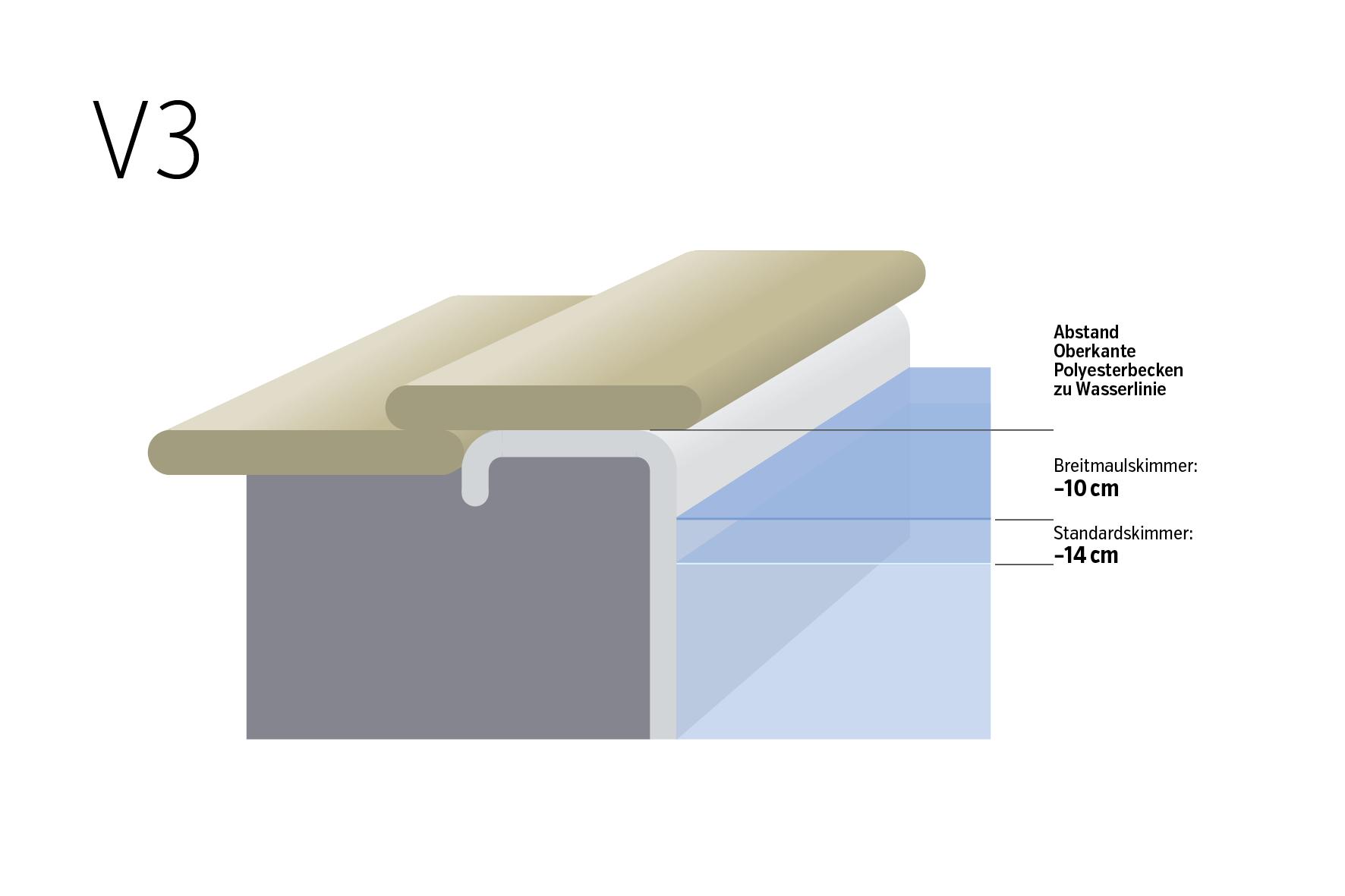 Wasserstand und Beckenrand V3