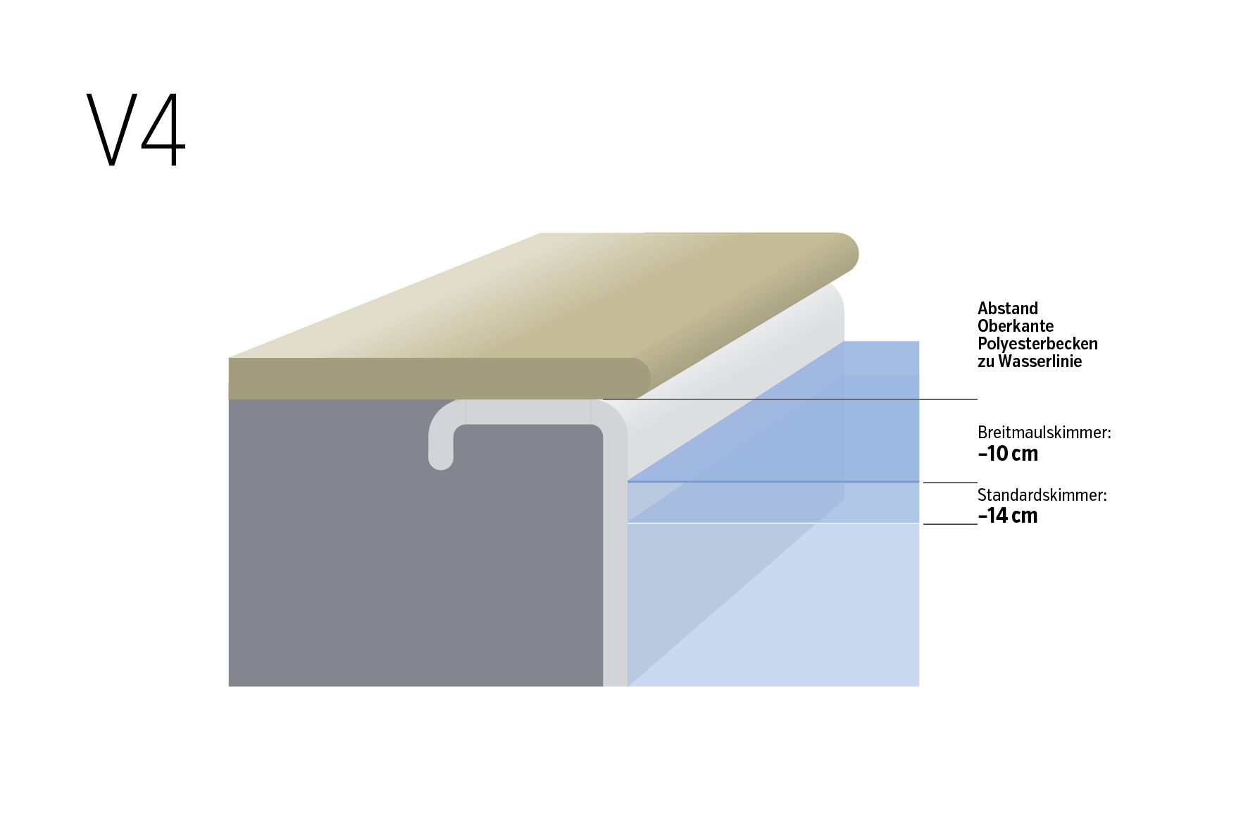Wasserstand und Beckenrand V4