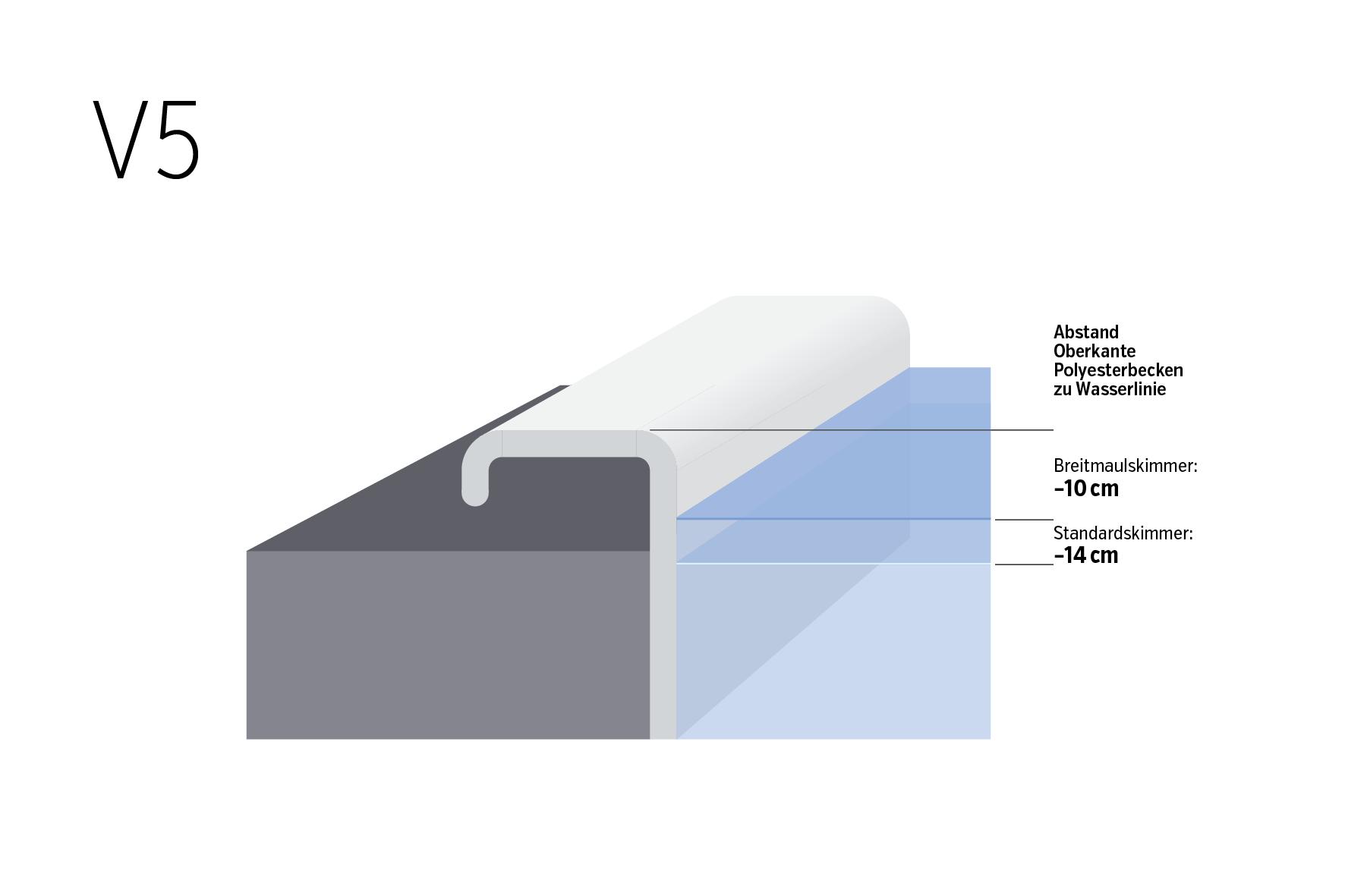 Wasserstand und Beckenrand V5
