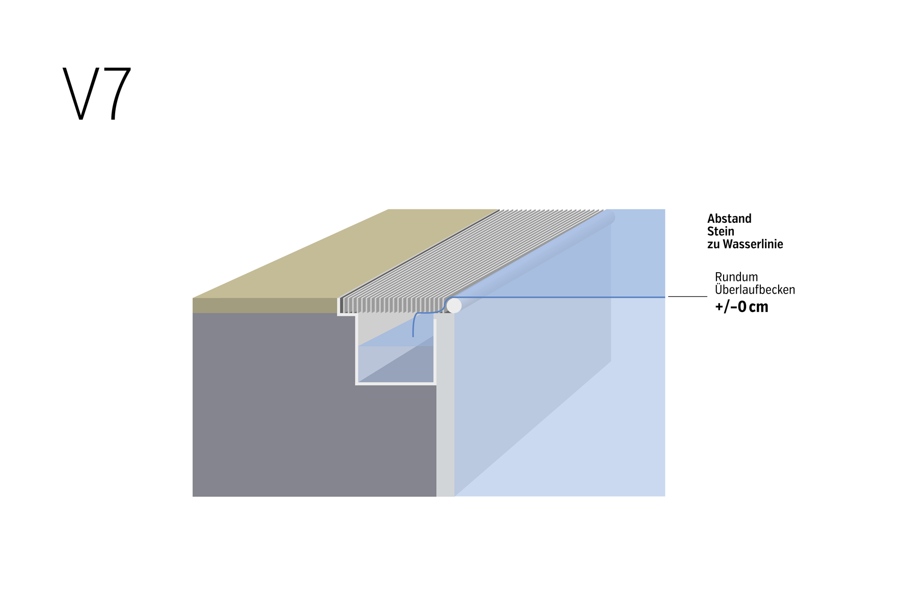 Wasserstand und Beckenrand V7