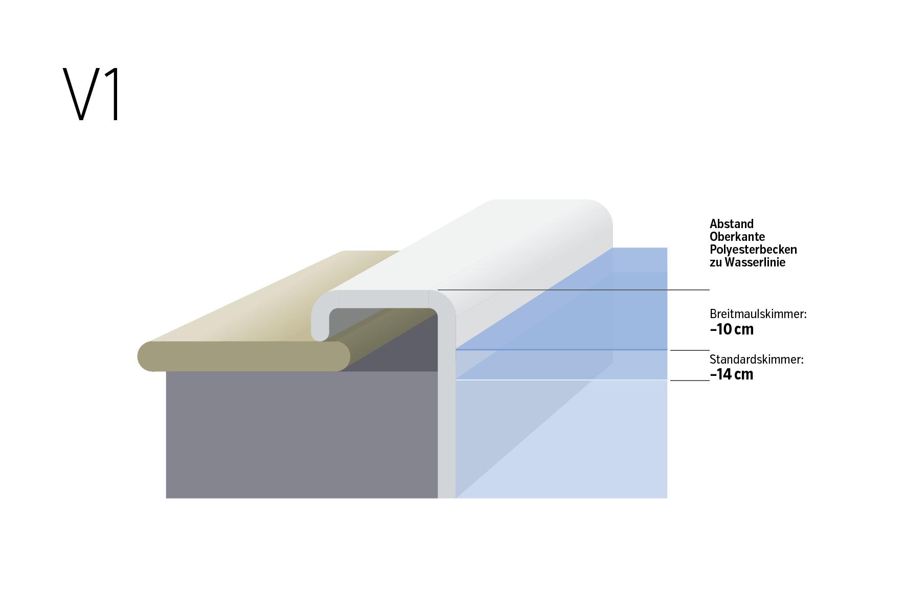 Wasserstand und Beckenrand V1